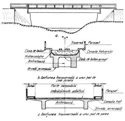Elementele Unui Pod